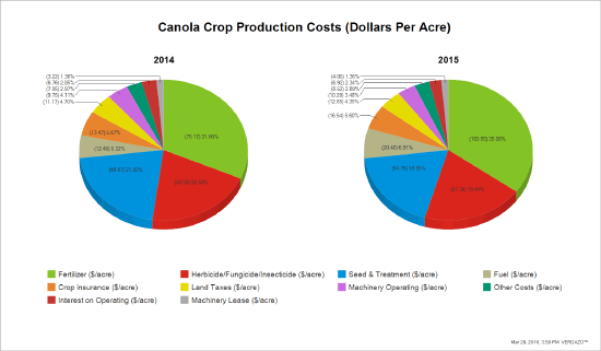 Other-Industry02-Canola-Crop-Production-Costs
