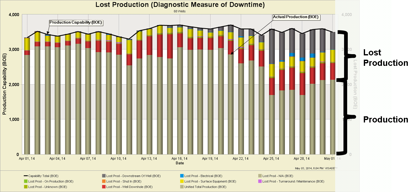 Low Gas Prices >> Lost Production in VISAGE: Not All Downtime is Created Equal
