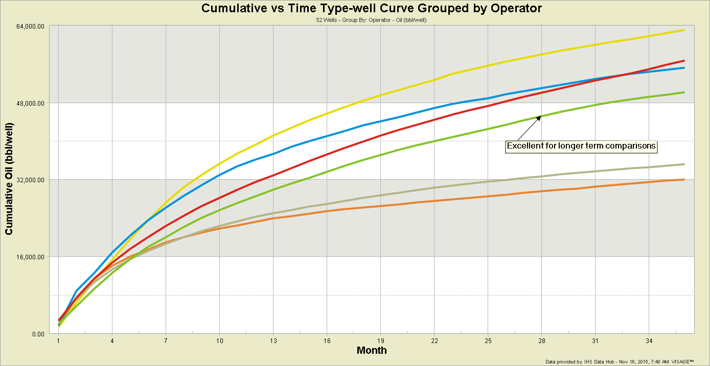 Cumulative-vs-Time-Type-wel