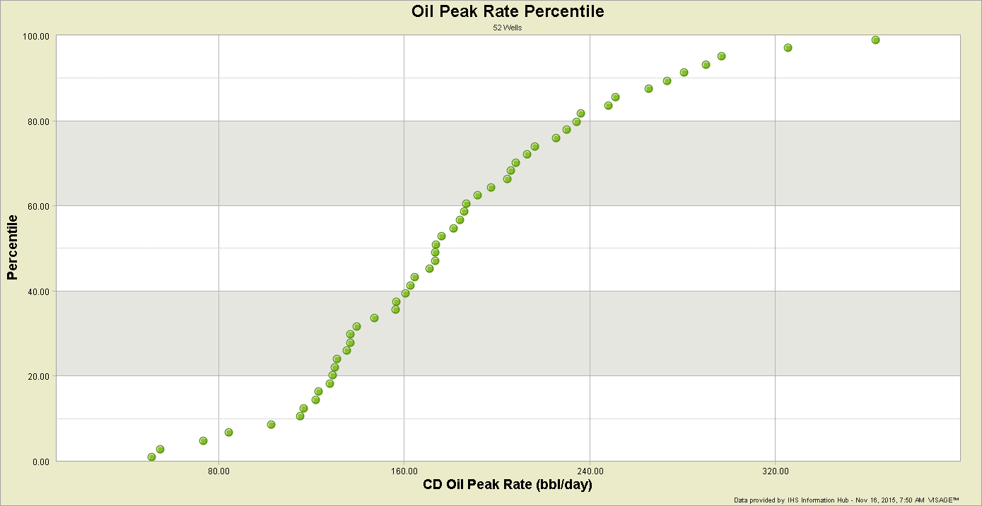 Oil-Peak-Rate-Percentile