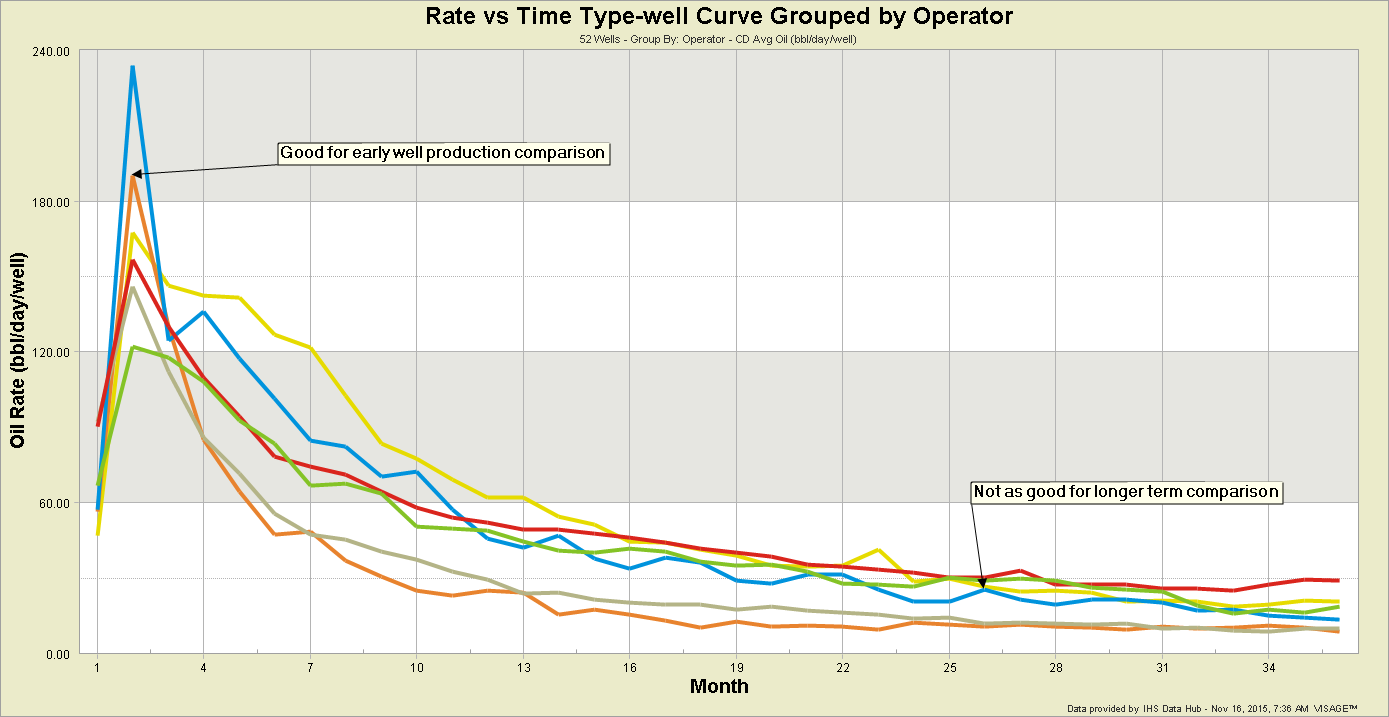 Rate-vs-Time-Type-well-Curv