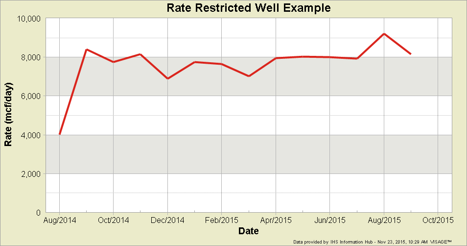 rate-restricted-well