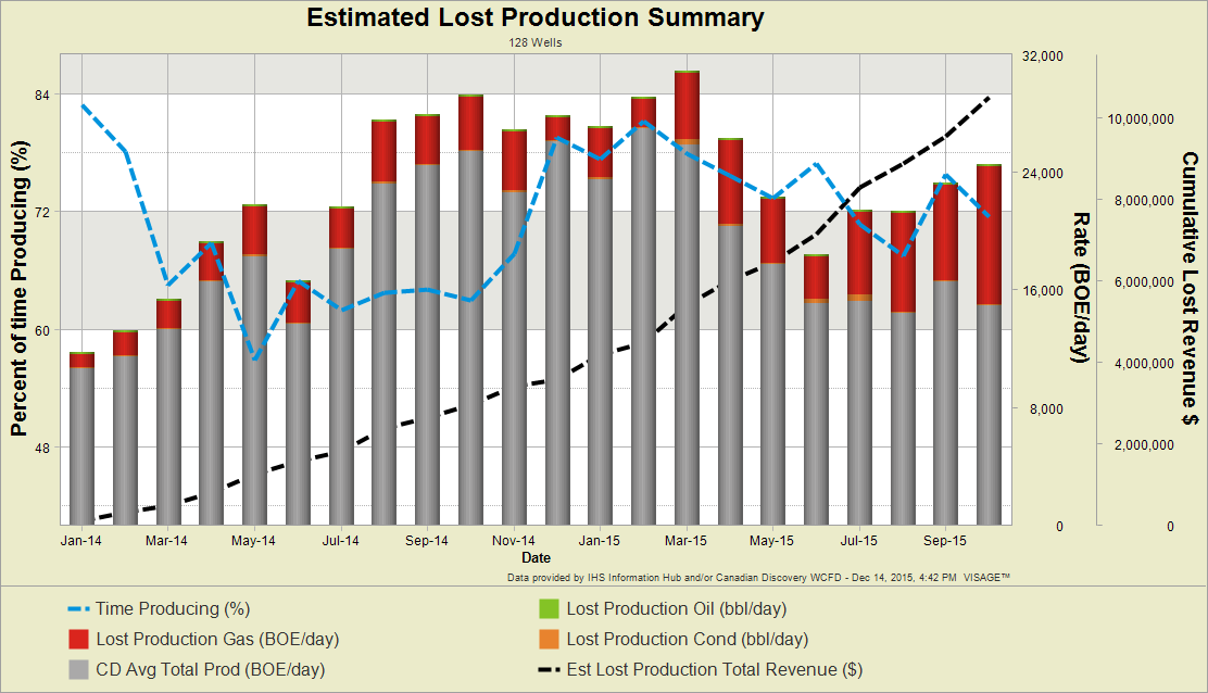 4-Estimated-Lost-Production