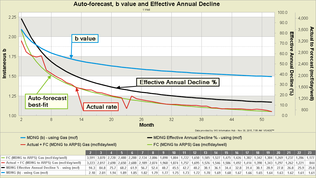 8-5-Auto-forecast-b-value